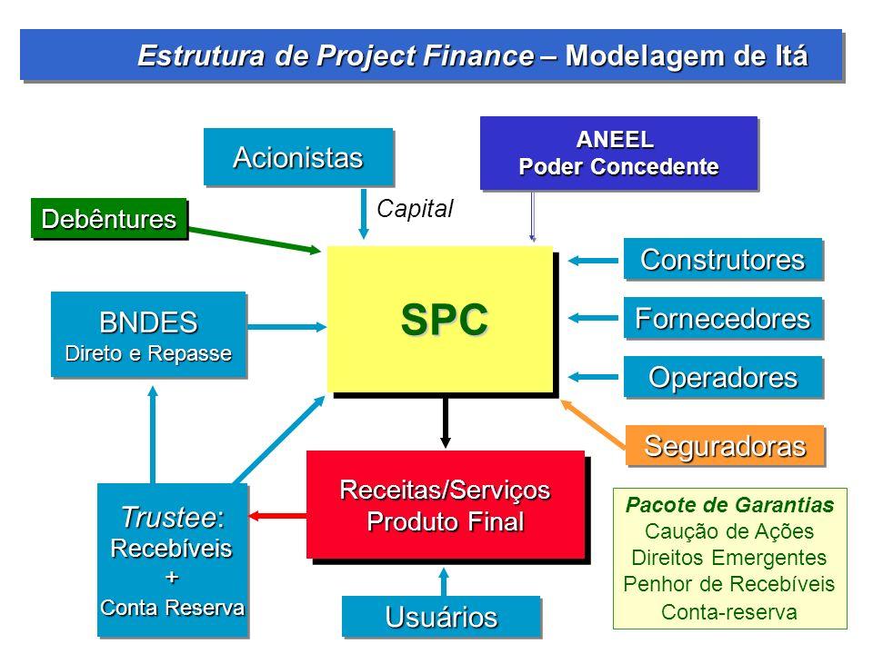 Estrutura de Project Finance – Modelagem de Itá Estrutura de Project Finance – Modelagem de Itá ConstrutoresConstrutores FornecedoresFornecedores Oper