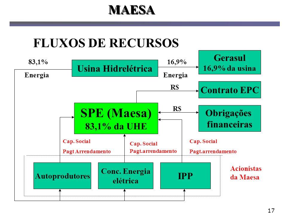 17 Usina Hidrelétrica SPE (Maesa) 83,1% da UHE Autoprodutores Conc. Energia elétrica IPP Obrigações financeiras Contrato EPC Gerasul 16,9% da usina Ac