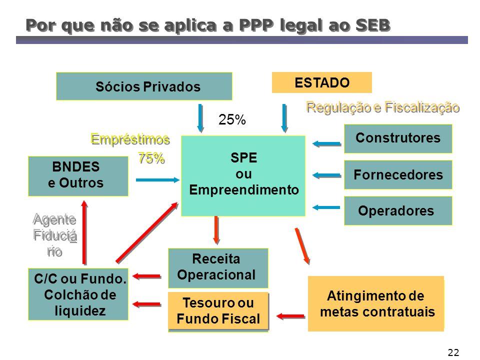 22 Por que não se aplica a PPP legal ao SEB Atingimento de metas contratuais Empréstimos 75% 25 % Sócios Privados BNDES e Outros C/C ou Fundo. Colchão