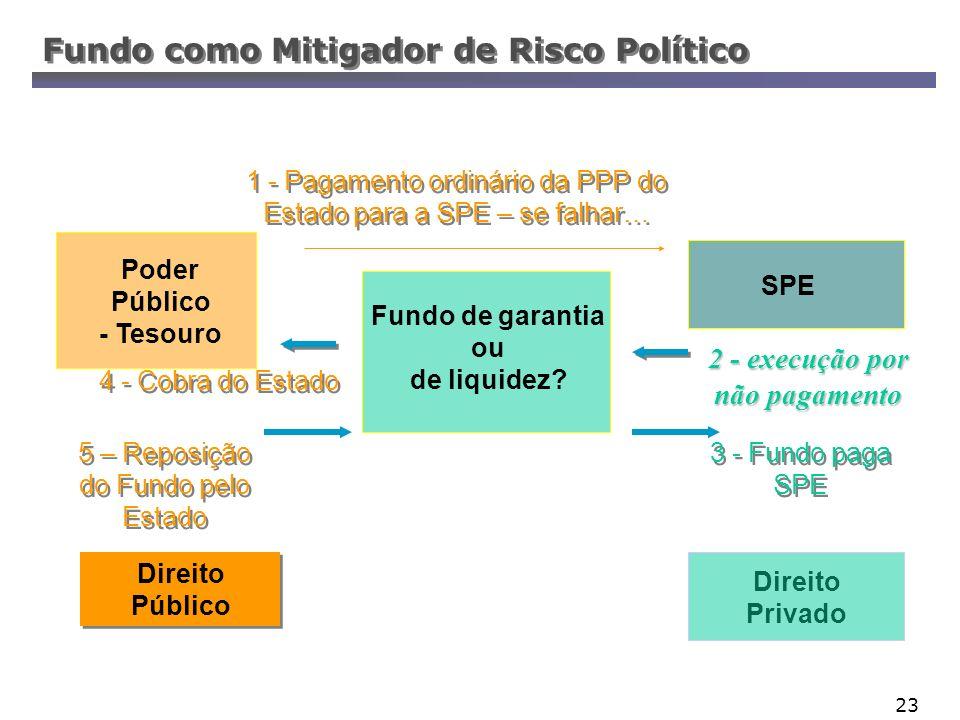 23 Fundo como Mitigador de Risco Político 4 - Cobra do Estado 2 - execução por não pagamento 3 - Fundo paga SPE Poder Público - Tesouro Direito Públic