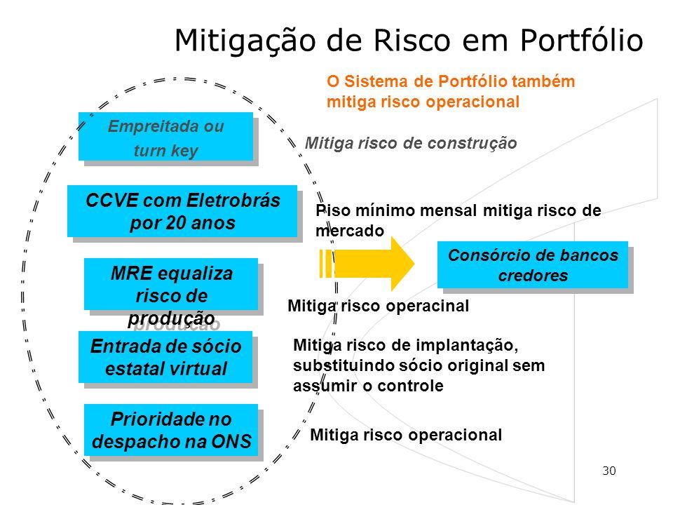 30 Mitigação de Risco em Portfólio Empreitada ou turn key Empreitada ou turn key CCVE com Eletrobrás por 20 anos MRE equaliza risco de produção Entrad