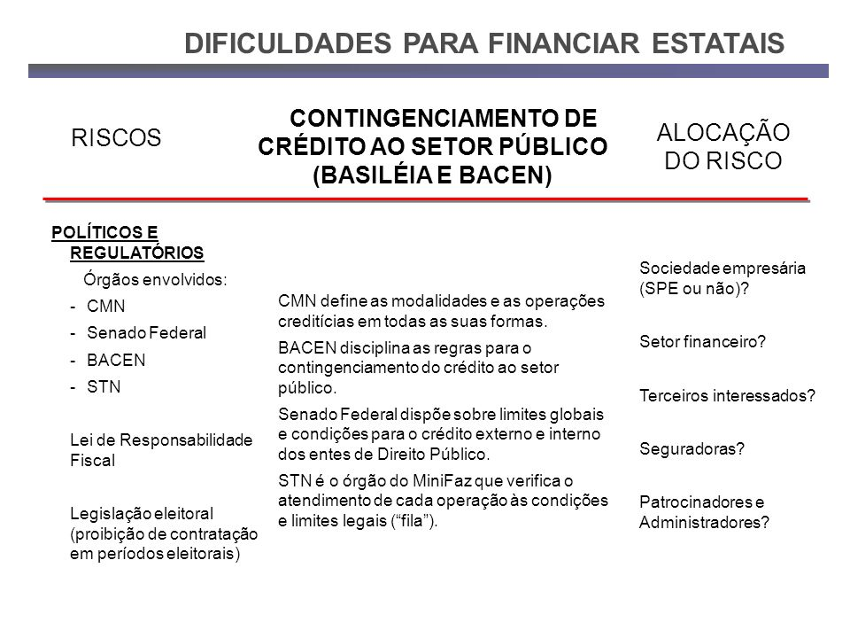 POLÍTICOS E REGULATÓRIOS Órgãos envolvidos: - CMN -Senado Federal -BACEN -STN Lei de Responsabilidade Fiscal Legislação eleitoral (proibição de contra