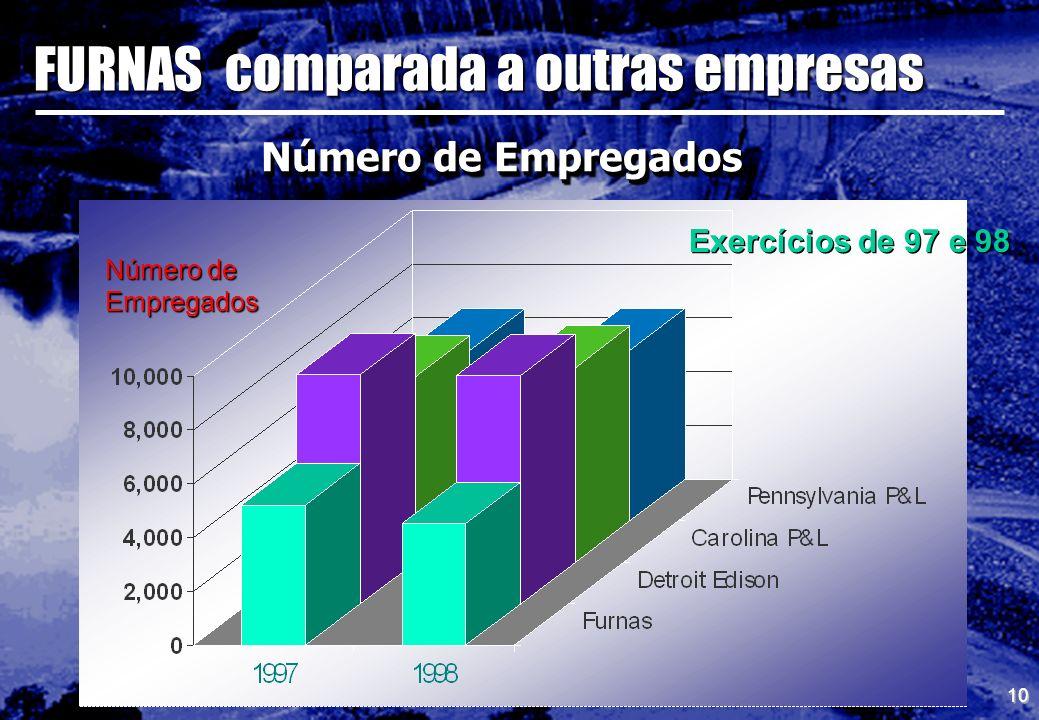 10 Número de Empregados Exercícios de 97 e 98 Número de Empregados FURNAS comparada a outras empresas