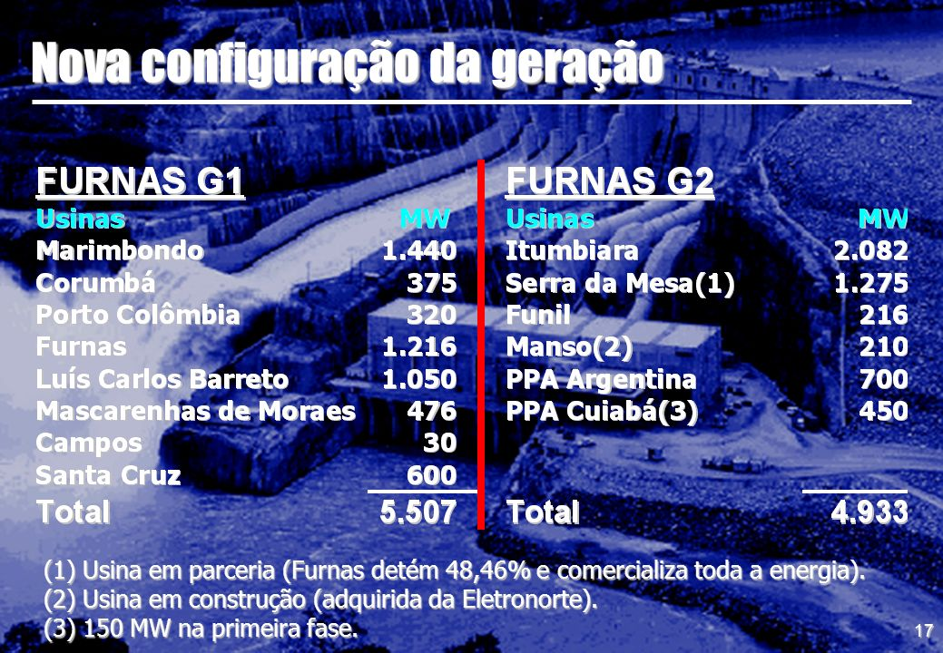 17 Nova configuração da geração (1) Usina em parceria (Furnas detém 48,46% e comercializa toda a energia). (2) Usina em construção (adquirida da Eletr