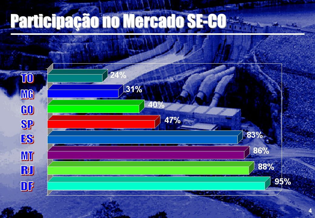 4 Participação no Mercado SE-CO