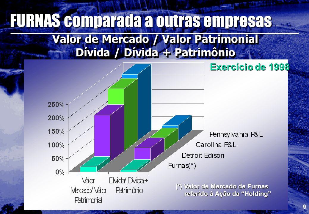 9 (*) Valor de Mercado de Furnas referido à Ação da Holding referido à Ação da Holding Exercício de 1998 Valor de Mercado / Valor Patrimonial Dívida /