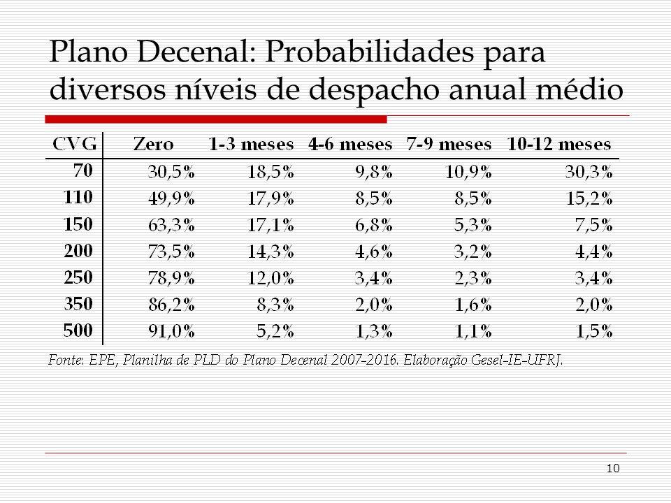 10 Plano Decenal: Probabilidades para diversos níveis de despacho anual médio