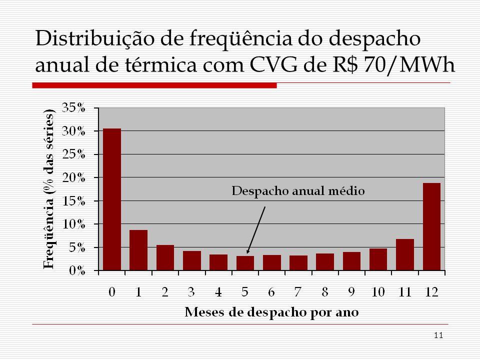 11 Distribuição de freqüência do despacho anual de térmica com CVG de R$ 70/MWh