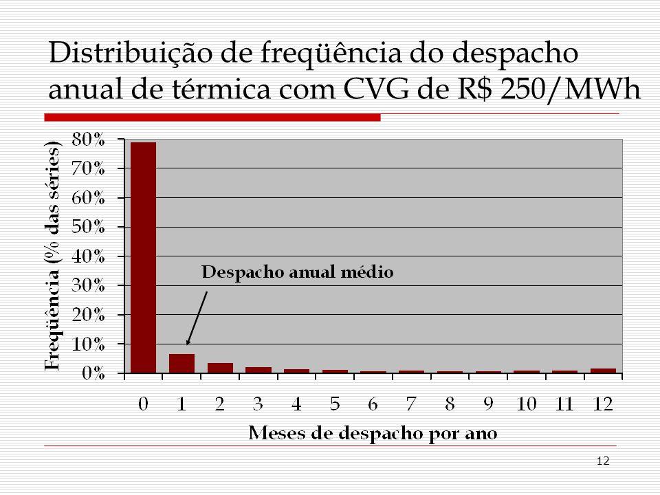12 Distribuição de freqüência do despacho anual de térmica com CVG de R$ 250/MWh