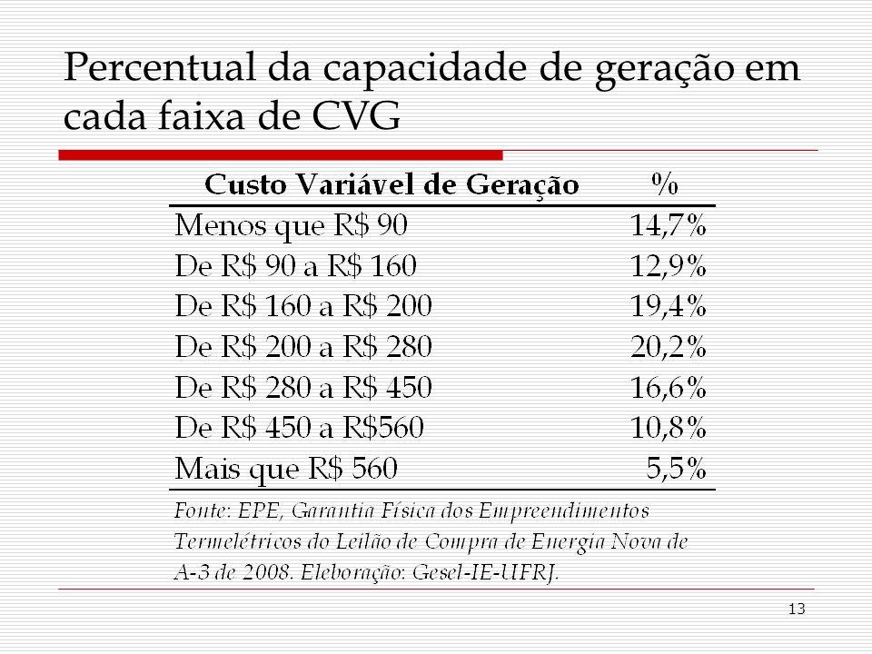 13 Percentual da capacidade de geração em cada faixa de CVG