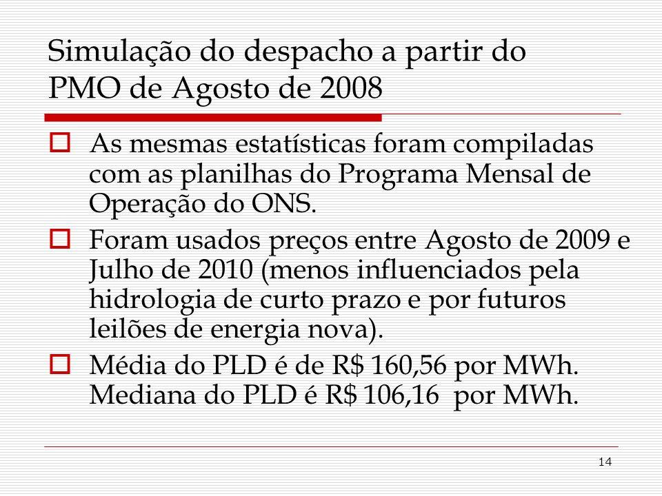 14 Simulação do despacho a partir do PMO de Agosto de 2008 As mesmas estatísticas foram compiladas com as planilhas do Programa Mensal de Operação do ONS.