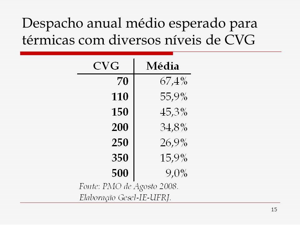 15 Despacho anual médio esperado para térmicas com diversos níveis de CVG