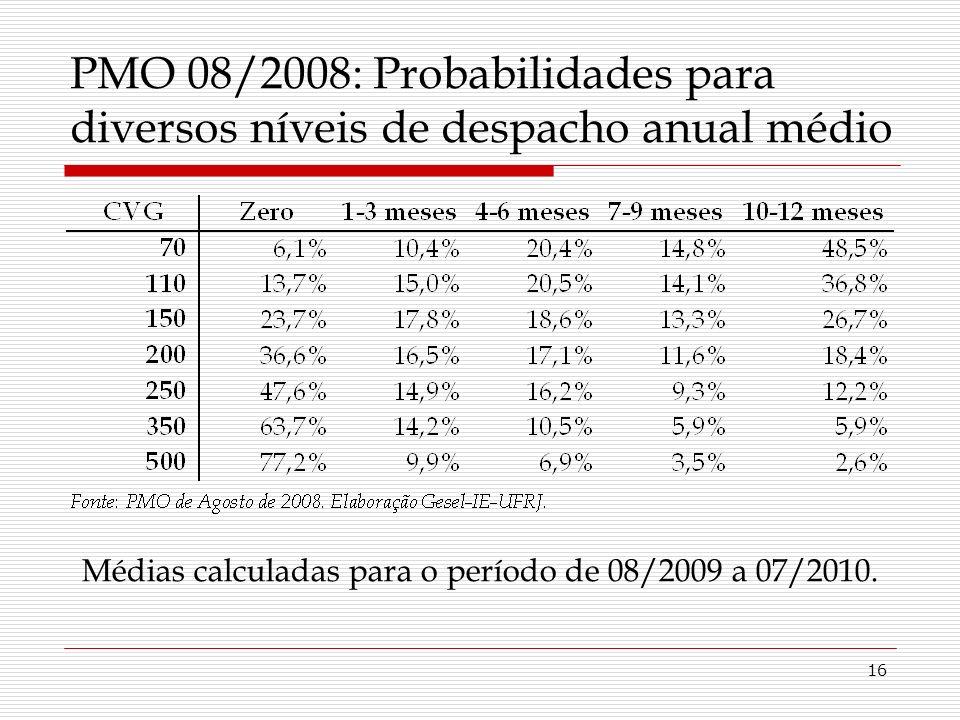 16 PMO 08/2008: Probabilidades para diversos níveis de despacho anual médio Médias calculadas para o período de 08/2009 a 07/2010.