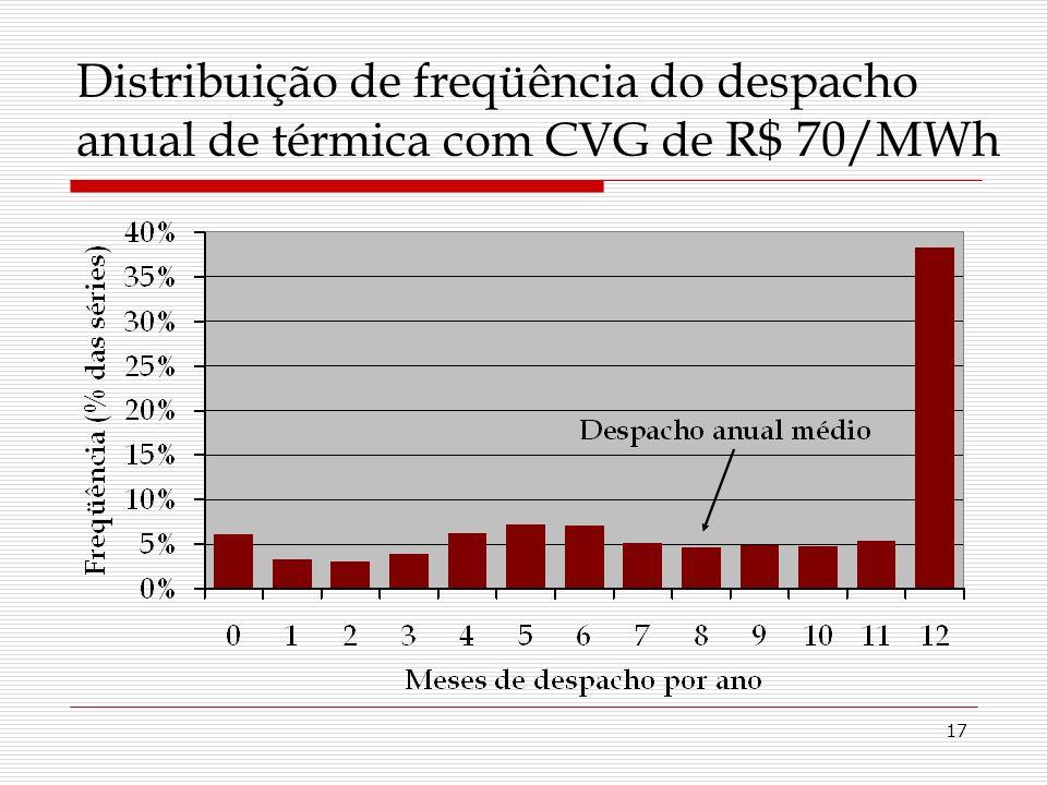17 Distribuição de freqüência do despacho anual de térmica com CVG de R$ 70/MWh