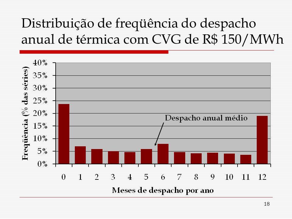 18 Distribuição de freqüência do despacho anual de térmica com CVG de R$ 150/MWh