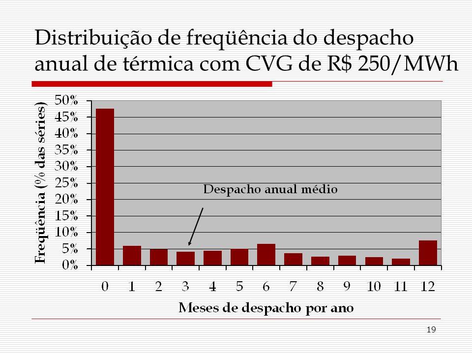 19 Distribuição de freqüência do despacho anual de térmica com CVG de R$ 250/MWh