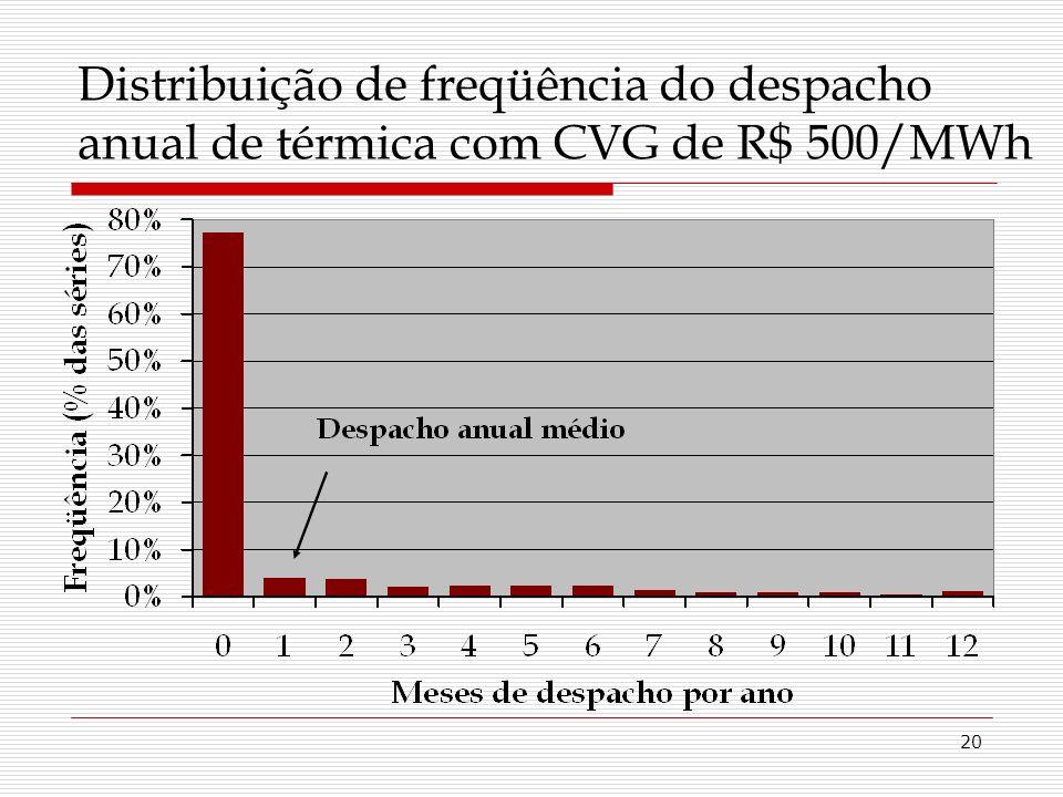 20 Distribuição de freqüência do despacho anual de térmica com CVG de R$ 500/MWh