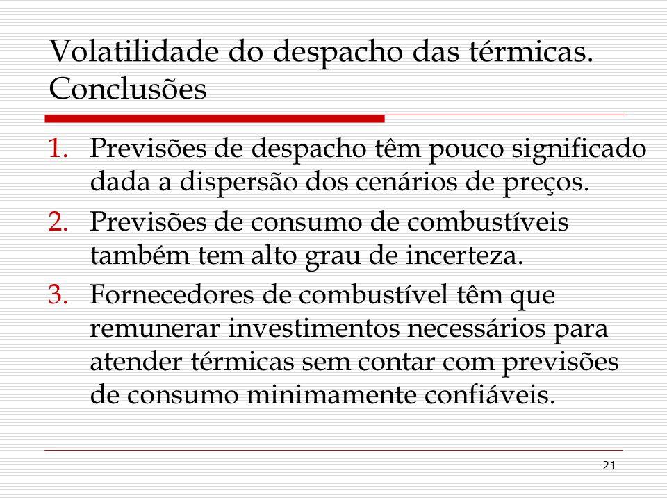 21 Volatilidade do despacho das térmicas.