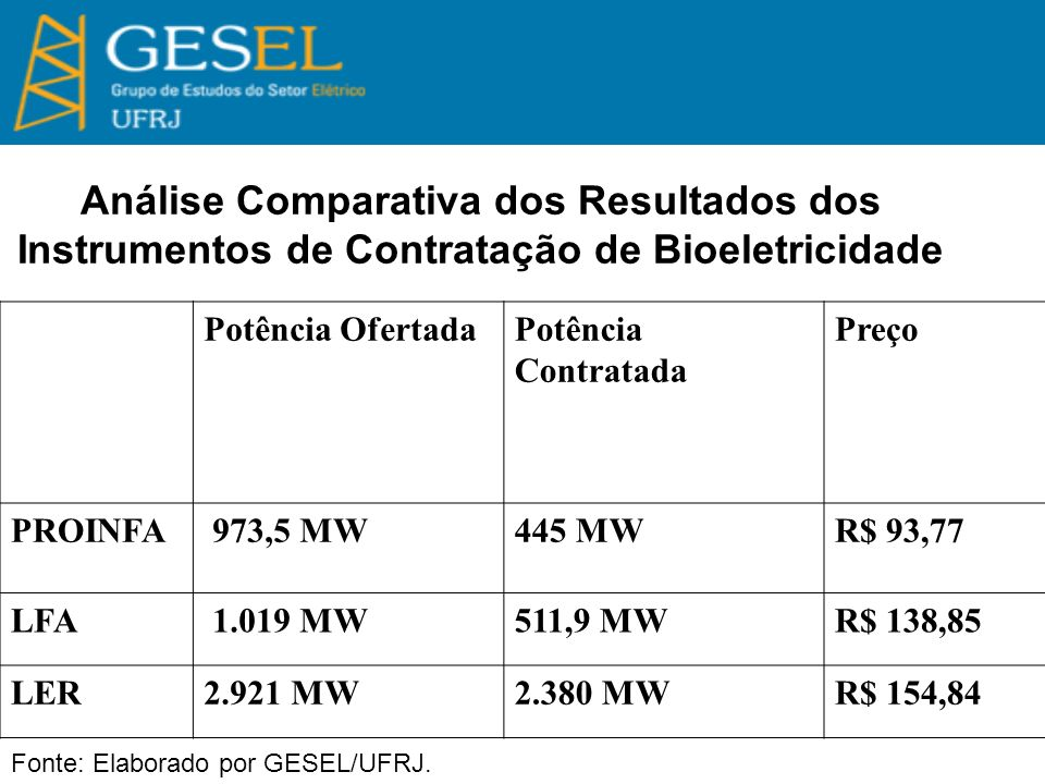 Potência OfertadaPotência Contratada Preço PROINFA 973,5 MW445 MWR$ 93,77 LFA 1.019 MW511,9 MWR$ 138,85 LER2.921 MW2.380 MWR$ 154,84 Análise Comparativa dos Resultados dos Instrumentos de Contratação de Bioeletricidade Fonte: Elaborado por GESEL/UFRJ.