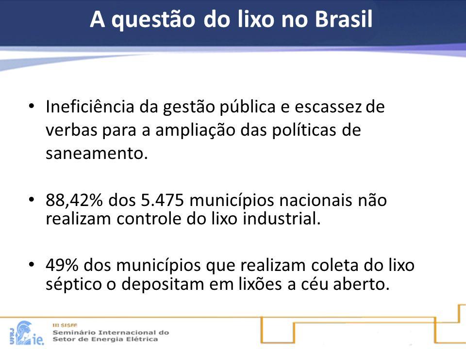 A questão do lixo no Brasil Ineficiência da gestão pública e escassez de verbas para a ampliação das políticas de saneamento. 88,42% dos 5.475 municíp