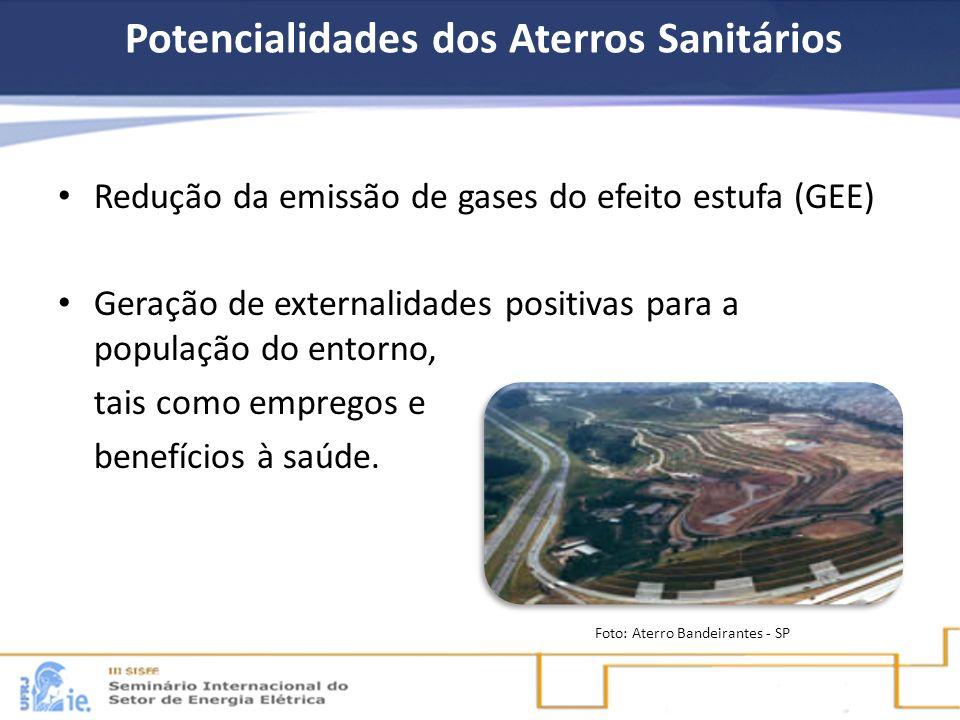 Potencialidades dos Aterros Sanitários Redução da emissão de gases do efeito estufa (GEE) Geração de externalidades positivas para a população do ento