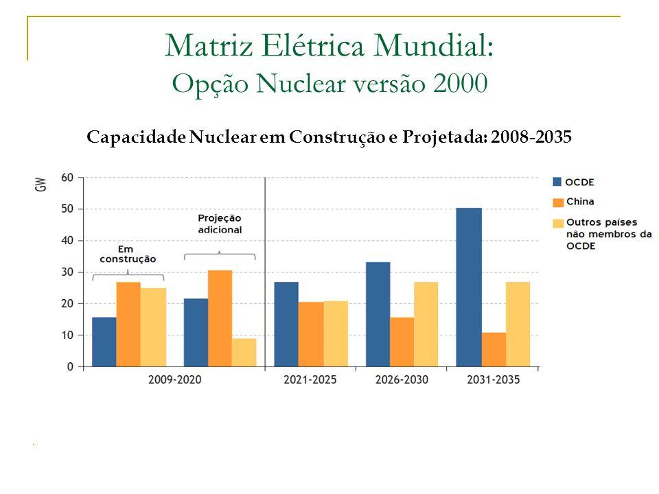 Matriz Elétrica Mundial: Opção Nuclear versão 2000 Capacidade Nuclear em Construção e Projetada: 2008-2035