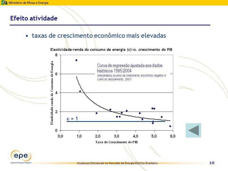 Mudanças Estruturais no Mercado de Energia Elétrica Brasileiro 10 taxas de crescimento econômico mais elevadas Efeito atividade PIB Curva de regressão