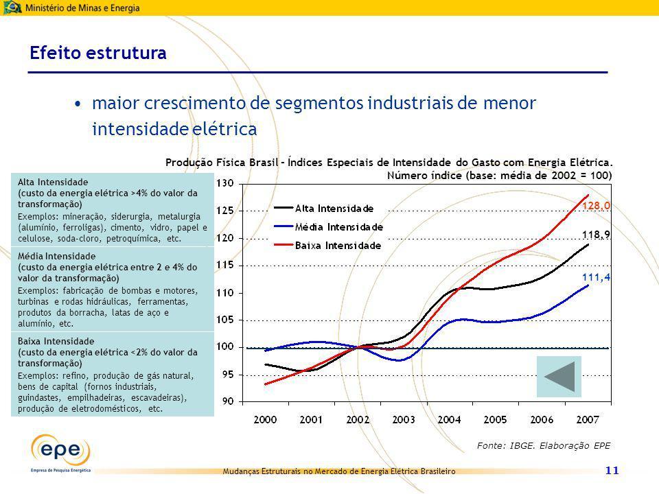 Mudanças Estruturais no Mercado de Energia Elétrica Brasileiro 11 maior crescimento de segmentos industriais de menor intensidade elétrica Efeito estr
