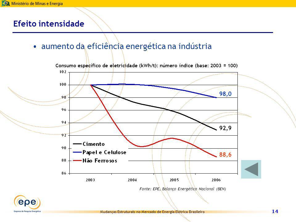 Mudanças Estruturais no Mercado de Energia Elétrica Brasileiro 14 Efeito intensidade aumento da eficiência energética na indústria Consumo específico