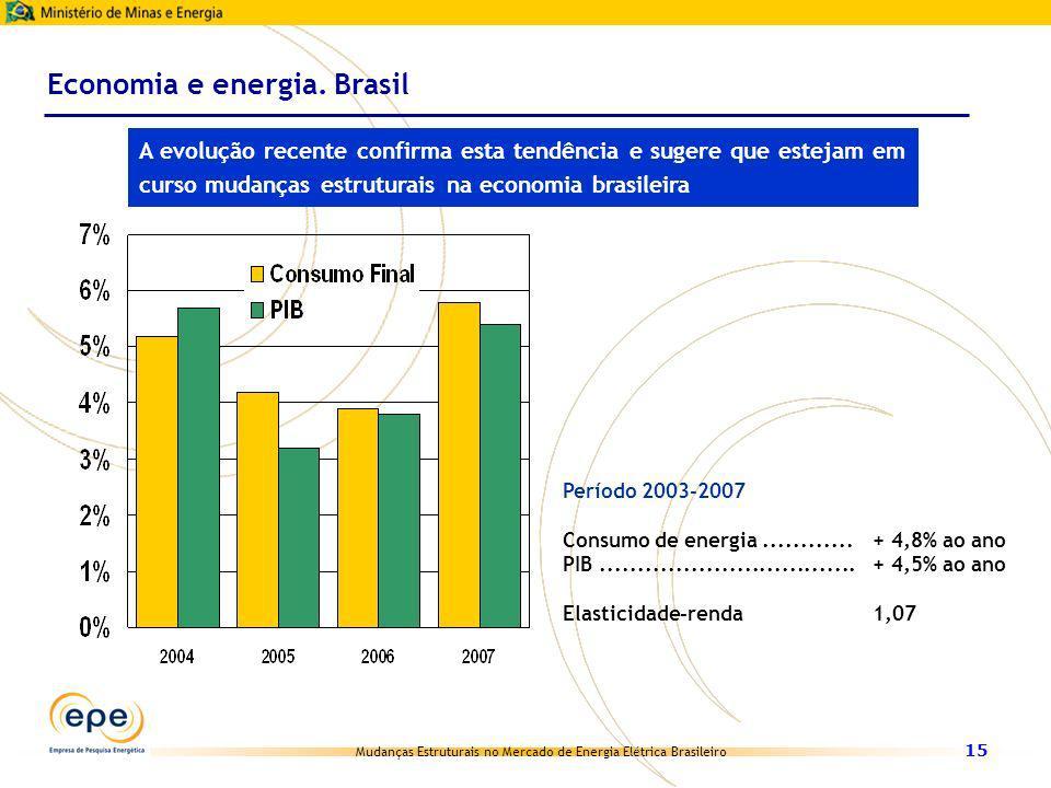Mudanças Estruturais no Mercado de Energia Elétrica Brasileiro 15 Economia e energia. Brasil A evolução recente confirma esta tendência e sugere que e