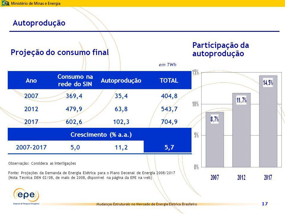 Mudanças Estruturais no Mercado de Energia Elétrica Brasileiro 17 Ano Consumo na rede do SIN AutoproduçãoTOTAL 2007369,435,4404,8 2012479,963,8543,7 2