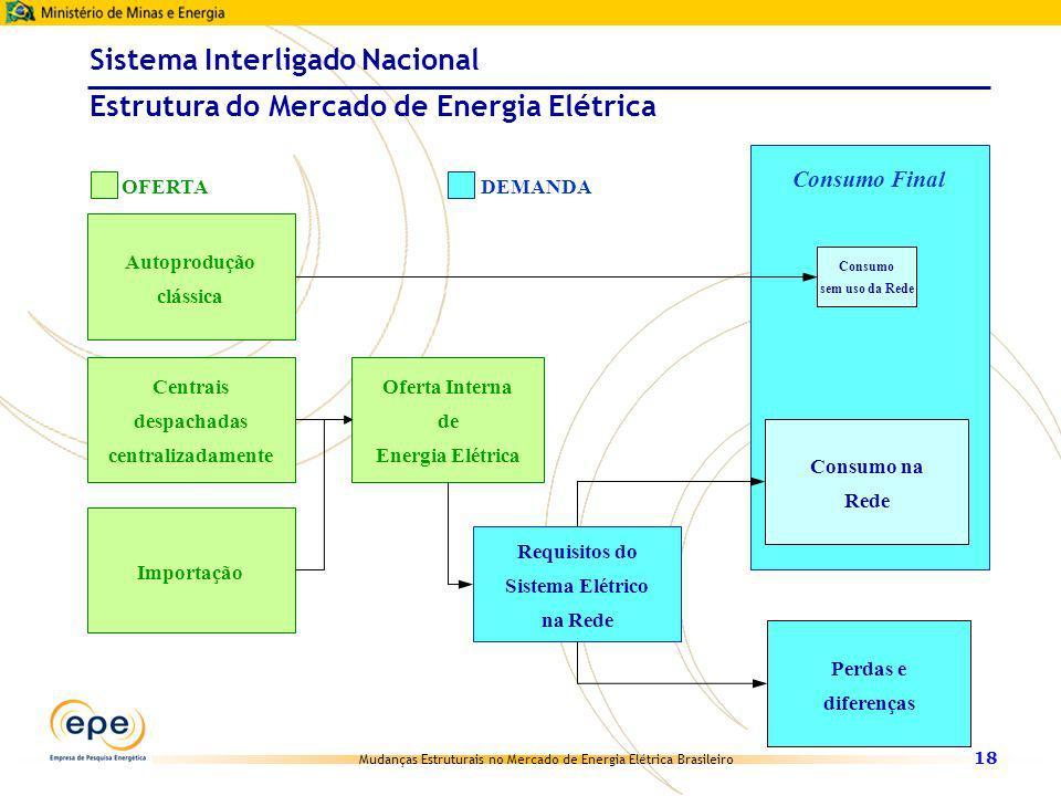 Mudanças Estruturais no Mercado de Energia Elétrica Brasileiro 18 Sistema Interligado Nacional Estrutura do Mercado de Energia Elétrica Oferta Interna