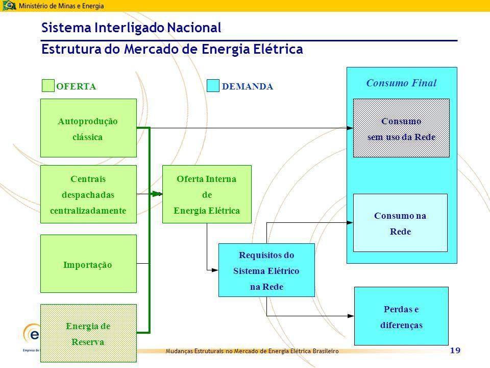 Mudanças Estruturais no Mercado de Energia Elétrica Brasileiro 19 Sistema Interligado Nacional Estrutura do Mercado de Energia Elétrica Oferta Interna