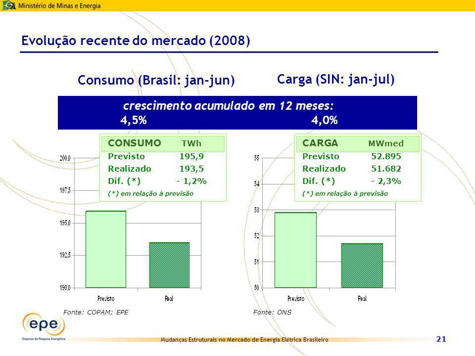 Mudanças Estruturais no Mercado de Energia Elétrica Brasileiro 21 CONSUMO TWh Previsto195,9 Realizado193,5 Dif. (*)- 1,2% (*) em relação à previsão CA