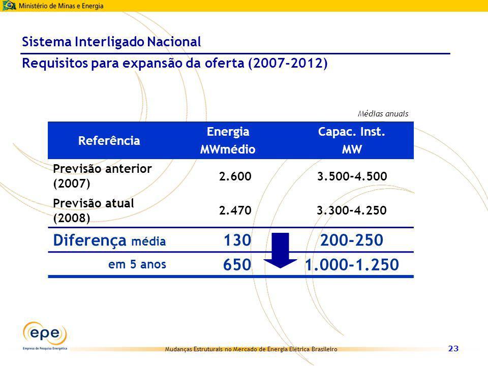 Mudanças Estruturais no Mercado de Energia Elétrica Brasileiro 23 Referência Energia MWmédio Capac. Inst. MW Previsão anterior (2007) 2.6003.500-4.500