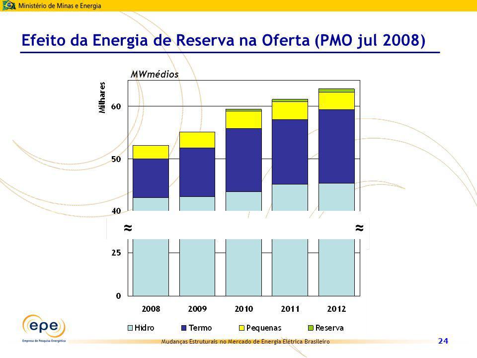 Mudanças Estruturais no Mercado de Energia Elétrica Brasileiro 24 Efeito da Energia de Reserva na Oferta (PMO jul 2008) MWmédios