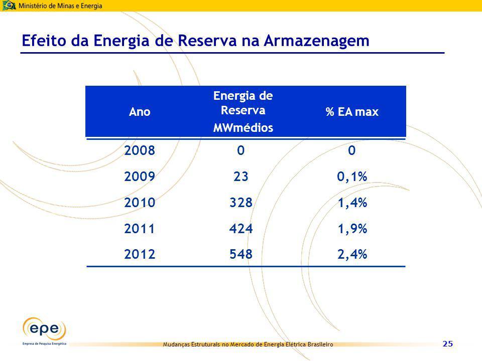 Mudanças Estruturais no Mercado de Energia Elétrica Brasileiro 25 Efeito da Energia de Reserva na Armazenagem Ano Energia de Reserva MWmédios % EA max