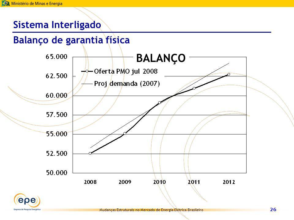 Mudanças Estruturais no Mercado de Energia Elétrica Brasileiro 26 Sistema Interligado Balanço de garantia física BALANÇO