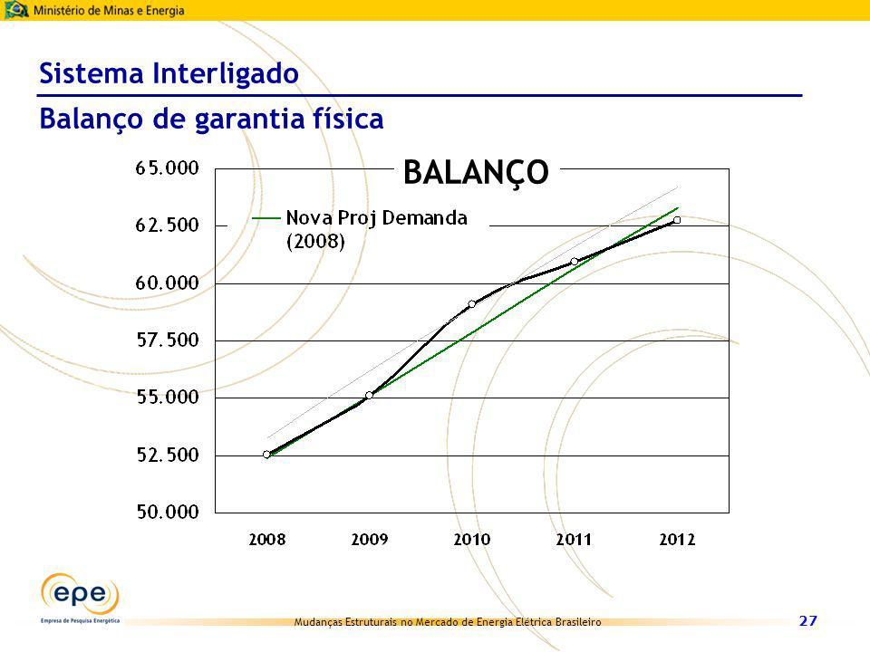 Mudanças Estruturais no Mercado de Energia Elétrica Brasileiro 27 BALANÇO Sistema Interligado Balanço de garantia física