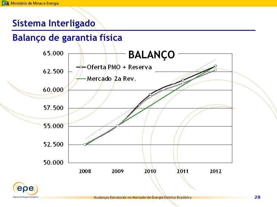Mudanças Estruturais no Mercado de Energia Elétrica Brasileiro 28 BALANÇO Sistema Interligado Balanço de garantia física