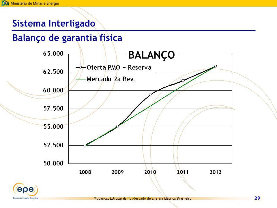 Mudanças Estruturais no Mercado de Energia Elétrica Brasileiro 29 BALANÇO Sistema Interligado Balanço de garantia física