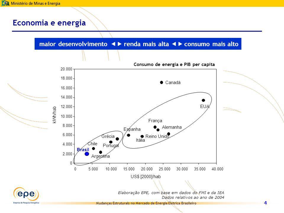 Mudanças Estruturais no Mercado de Energia Elétrica Brasileiro 4 Elaboração EPE, com base em dados do FMI e da IEA Dados relativos ao ano de 2004 Cana