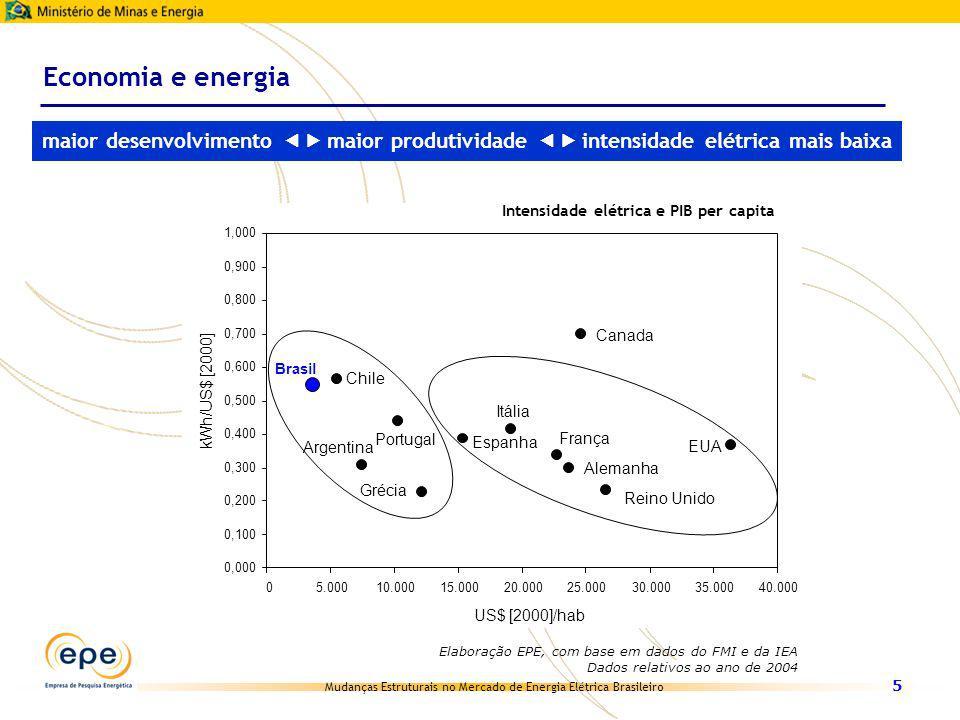 Mudanças Estruturais no Mercado de Energia Elétrica Brasileiro 5 Elaboração EPE, com base em dados do FMI e da IEA. Economia e energia Canada EUA Arge