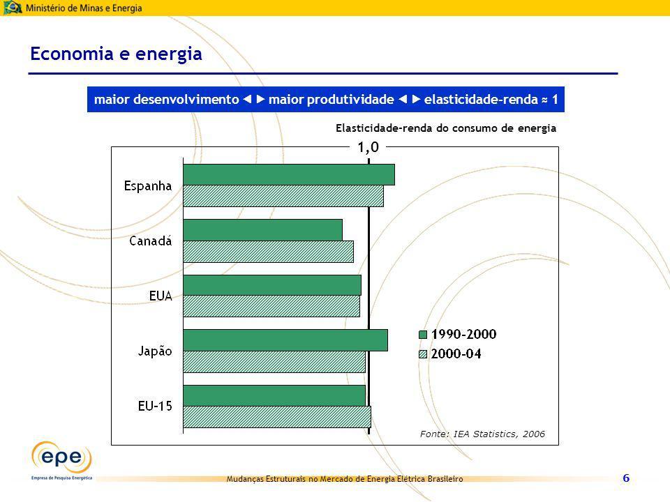 Mudanças Estruturais no Mercado de Energia Elétrica Brasileiro 6 1,0 Economia e energia Fonte: IEA Statistics, 2006 maior desenvolvimento maior produt