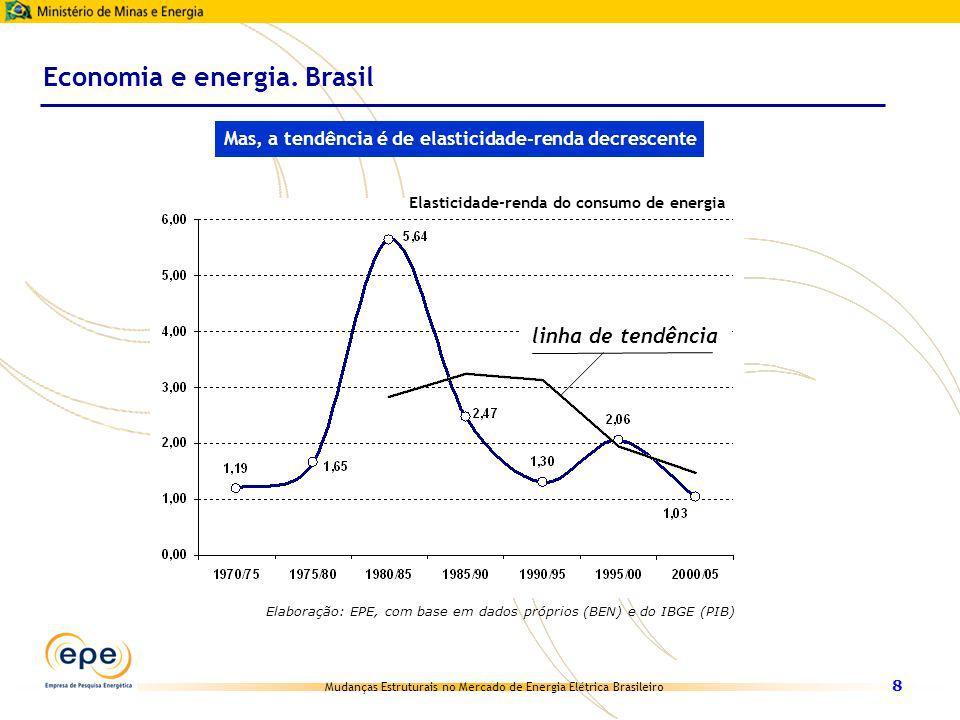 Mudanças Estruturais no Mercado de Energia Elétrica Brasileiro 8 Economia e energia. Brasil Mas, a tendência é de elasticidade-renda decrescente linha