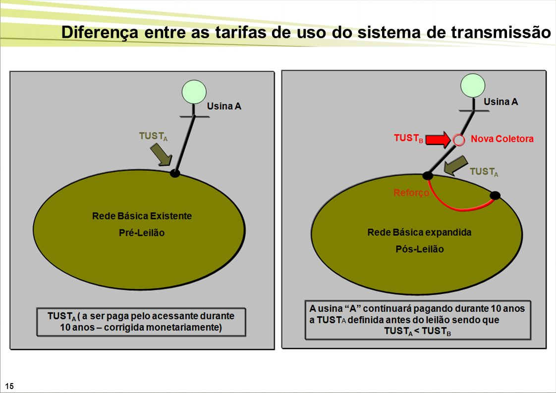 15 Diferença entre as tarifas de uso do sistema de transmissão