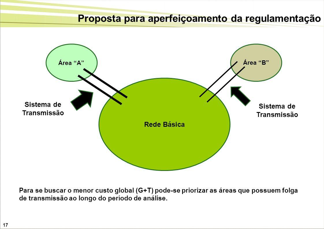 17 Rede Básica Área A Área B Para se buscar o menor custo global (G+T) pode-se priorizar as áreas que possuem folga de transmissão ao longo do período