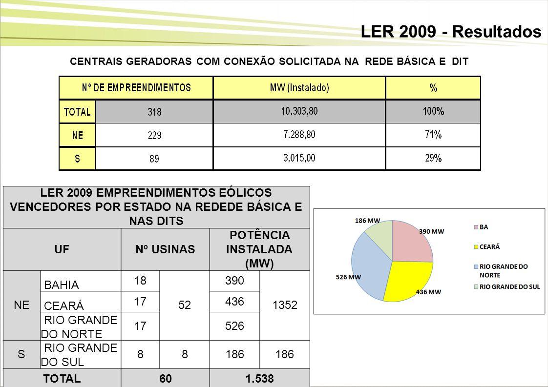 19 LER 2009 - Resultados LER 2009 EMPREENDIMENTOS EÓLICOS VENCEDORES POR ESTADO NA REDEDE BÁSICA E NAS DITS UFNº USINAS POTÊNCIA INSTALADA (MW) NE BAH