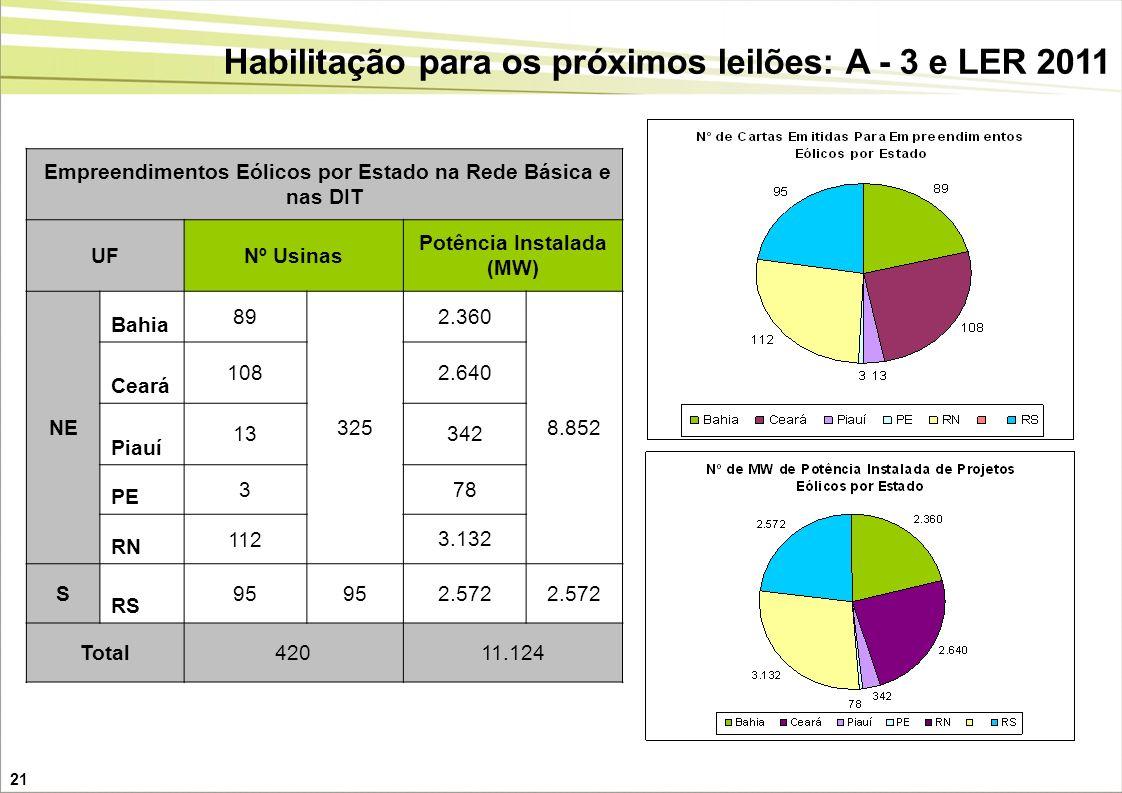 21 Empreendimentos Eólicos por Estado na Rede Básica e nas DIT UFNº Usinas Potência Instalada (MW) NE Bahia 89 325 2.360 8.852 Ceará 1082.640 Piauí 13