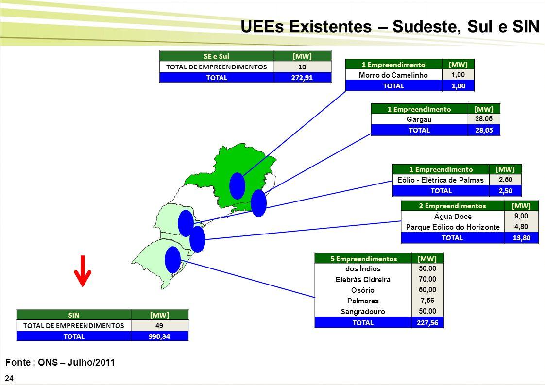 24 UEEs Existentes – Sudeste, Sul e SIN SE e Sul[MW] TOTAL DE EMPREENDIMENTOS10 TOTAL272,91 1 Empreendimento[MW] Morro do Camelinho1,00 TOTAL1,00 1 Em